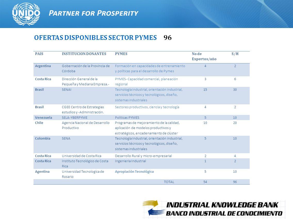 19 OFERTAS DISPONIBLES SECTOR PYMES 96 PAISINSTITUCION DONANTESPYMES No de Expertos/año S/H Argentina Gobernación de la Provincia de Córdoba Formación