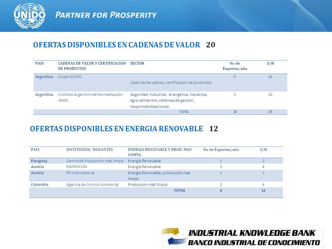 20 OFERTAS DISPONIBLES EN CADENAS DE VALOR 20 PAIS CADENAS DE VALOR Y CERTIFICACION DE PRODUCTOS SECTOR No de Expertos/año S/H ArgentinaGrupo GIATO Ca