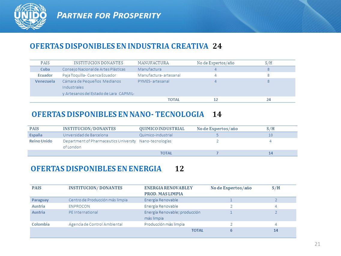 21 OFERTAS DISPONIBLES EN INDUSTRIA CREATIVA 24 PAISINSTITUCION DONANTESMANUFACTURANo de Expertos/añoS/H CubaConsejo Nacional de Artes PlásticasManufa
