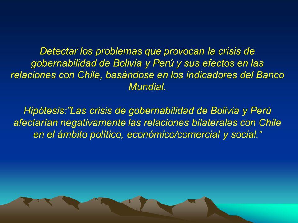 Detectar los problemas que provocan la crisis de gobernabilidad de Bolivia y Perú y sus efectos en las relaciones con Chile, basándose en los indicado