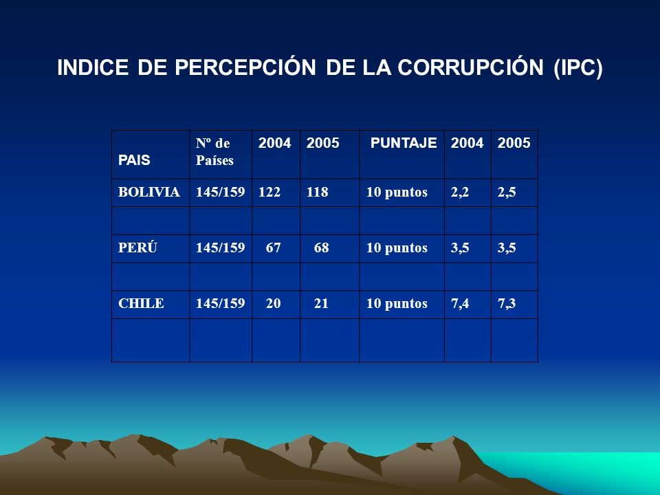 INDICE DE PERCEPCIÓN DE LA CORRUPCIÓN (IPC) PAIS Nº de Países 20042005 PUNTAJE20042005 BOLIVIA145/15912211810 puntos2,22,5 PERÚ145/159 67 6810 puntos3