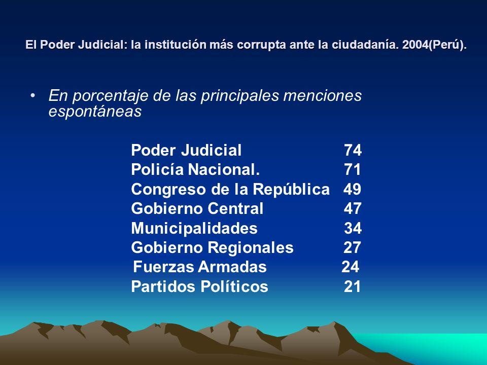 El Poder Judicial: la institución más corrupta ante la ciudadanía. 2004(Perú). En porcentaje de las principales menciones espontáneas Poder Judicial 7