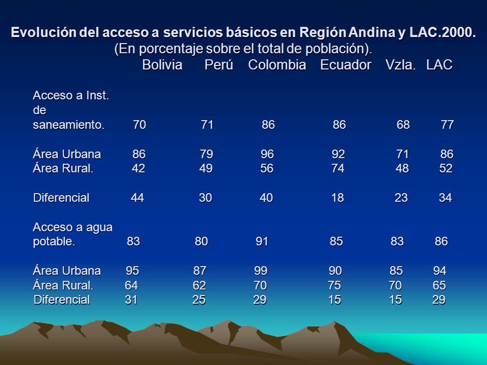 Evolución del acceso a servicios básicos en Región Andina y LAC.2000. (En porcentaje sobre el total de población). Bolivia Perú Colombia Ecuador Vzla.