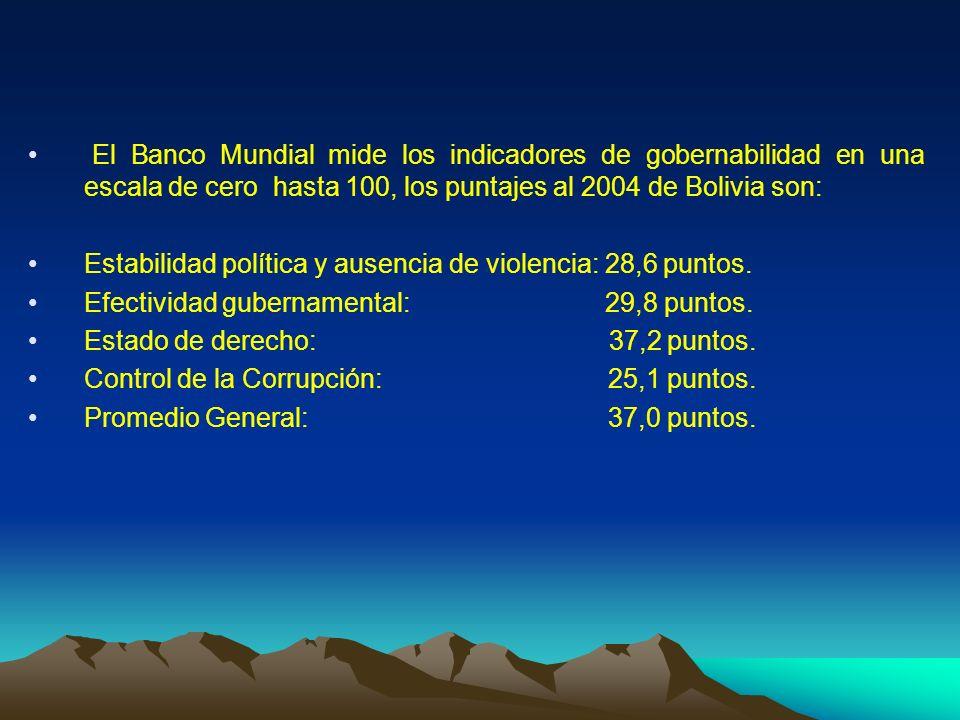 El Banco Mundial mide los indicadores de gobernabilidad en una escala de cero hasta 100, los puntajes al 2004 de Bolivia son: Estabilidad política y a