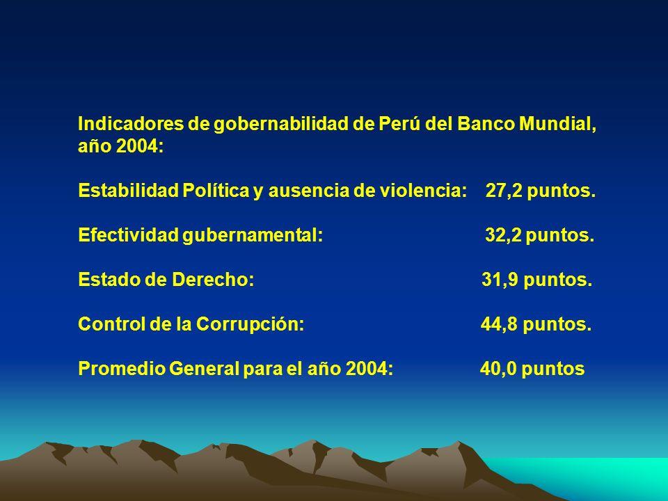 Indicadores de gobernabilidad de Perú del Banco Mundial, año 2004: Estabilidad Política y ausencia de violencia: 27,2 puntos. Efectividad gubernamenta