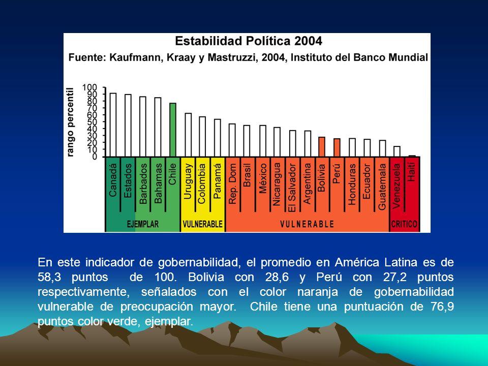 En este indicador de gobernabilidad, el promedio en América Latina es de 58,3 puntos de 100. Bolivia con 28,6 y Perú con 27,2 puntos respectivamente,