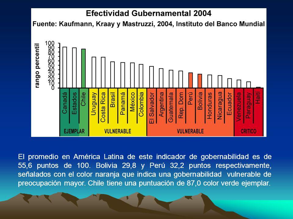 El promedio en América Latina de este indicador de gobernabilidad es de 55,6 puntos de 100. Bolivia 29,8 y Perú 32,2 puntos respectivamente, señalados