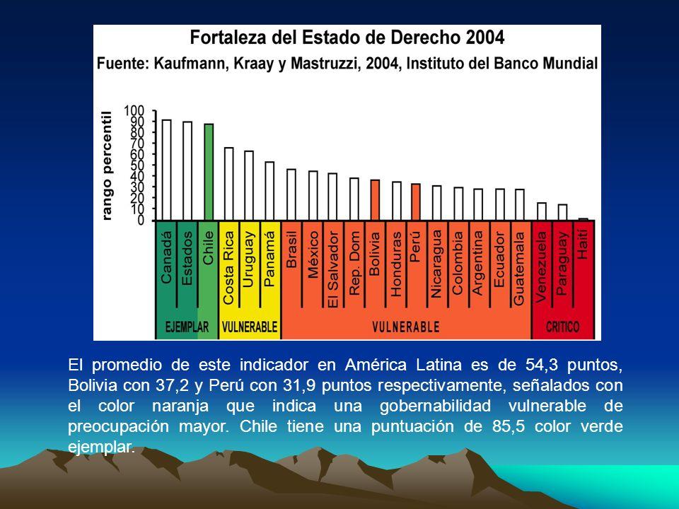 El promedio de este indicador en América Latina es de 54,3 puntos, Bolivia con 37,2 y Perú con 31,9 puntos respectivamente, señalados con el color nar