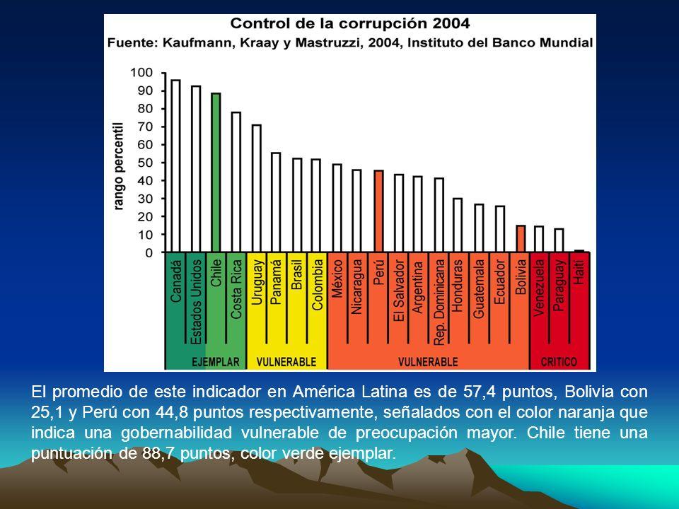 El promedio de este indicador en América Latina es de 57,4 puntos, Bolivia con 25,1 y Perú con 44,8 puntos respectivamente, señalados con el color nar