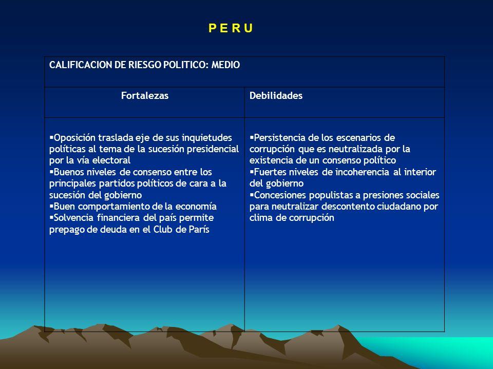 P E R U CALIFICACION DE RIESGO POLITICO: MEDIO FortalezasDebilidades Oposición traslada eje de sus inquietudes políticas al tema de la sucesión presid