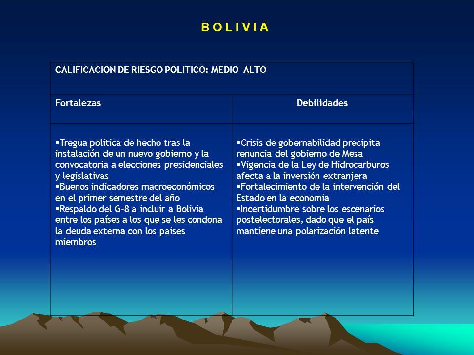 B O L I V I A CALIFICACION DE RIESGO POLITICO: MEDIO ALTO FortalezasDebilidades Tregua política de hecho tras la instalación de un nuevo gobierno y la