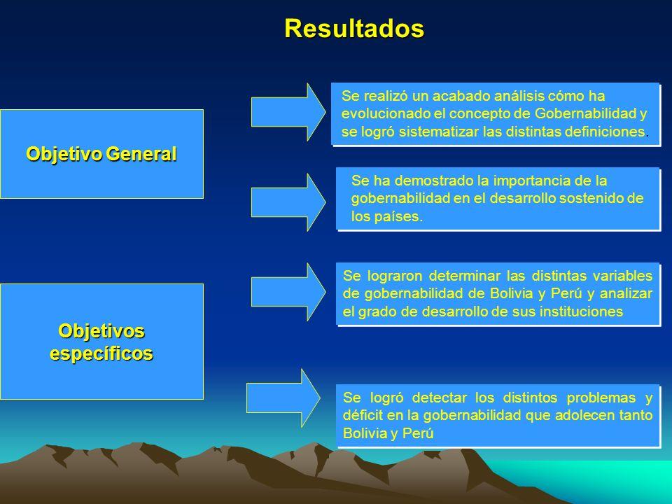 Resultados Objetivo General Objetivos específicos Se realizó un acabado análisis cómo ha evolucionado el concepto de Gobernabilidad y se logró sistema