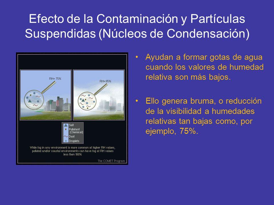 Efecto de la Contaminación y Partículas Suspendidas (Núcleos de Condensación) Ayudan a formar gotas de agua cuando los valores de humedad relativa son