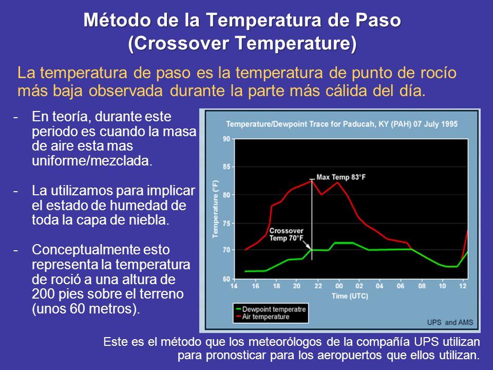 Método de la Temperatura de Paso (Crossover Temperature) La temperatura de paso es la temperatura de punto de rocío más baja observada durante la part