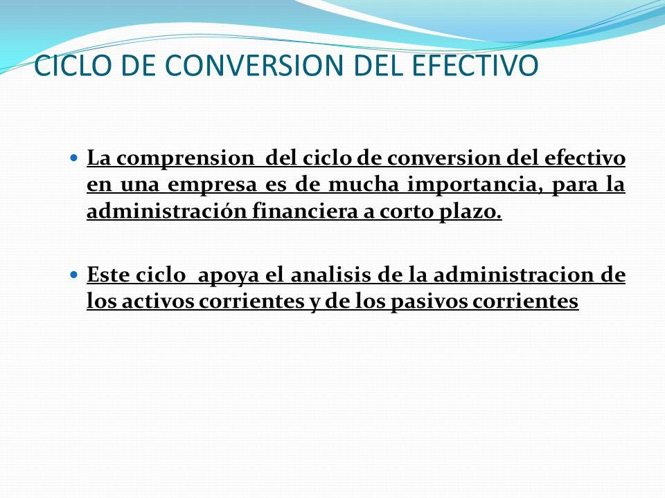 CICLO DE CONVERSION DEL EFECTIVO La comprension del ciclo de conversion del efectivo en una empresa es de mucha importancia, para la administración fi