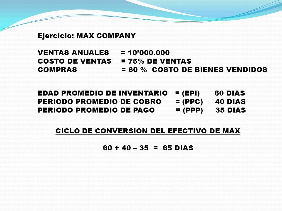 Ejercicio: MAX COMPANY VENTAS ANUALES = 10000.000 COSTO DE VENTAS = 75% DE VENTAS COMPRAS = 60 % COSTO DE BIENES VENDIDOS EDAD PROMEDIO DE INVENTARIO