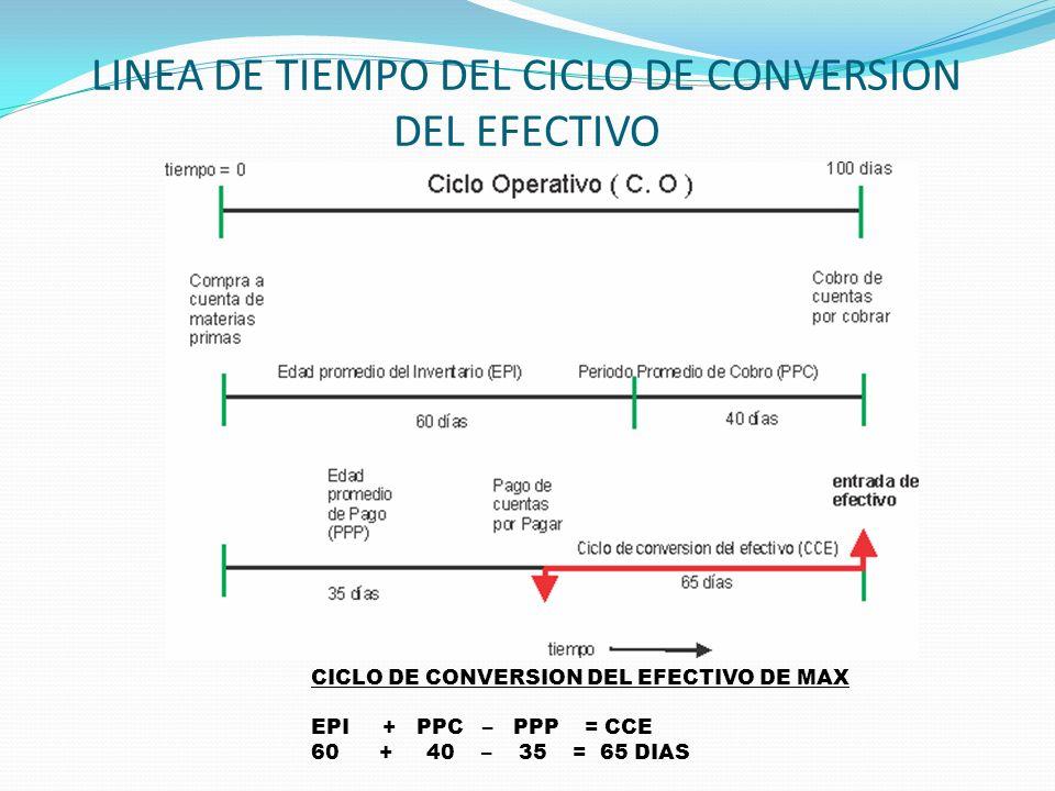 LINEA DE TIEMPO DEL CICLO DE CONVERSION DEL EFECTIVO CICLO DE CONVERSION DEL EFECTIVO DE MAX EPI + PPC – PPP = CCE 60 + 40 – 35 = 65 DIAS