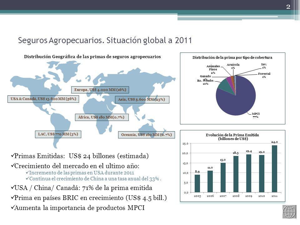 Materiales adicionales 13 Agricultural Insurance in Latin America Iturrioz R.