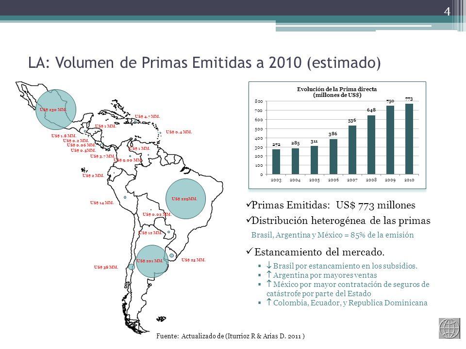 v v v LA: Volumen de Primas Emitidas a 2010 (estimado) 4 Estancamiento del mercado.