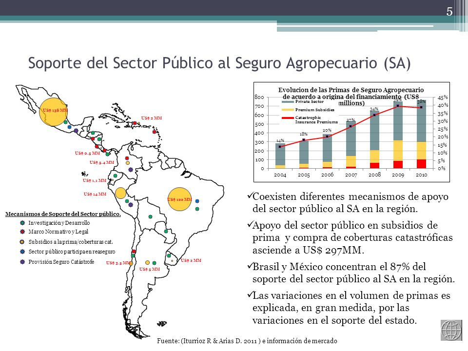 Soporte del Sector Público al Seguro Agropecuario (SA) 5 Coexisten diferentes mecanismos de apoyo del sector público al SA en la región.