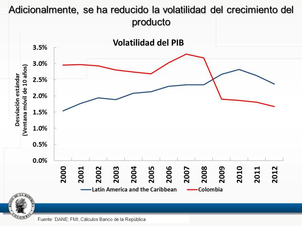 Adicionalmente, se ha reducido la volatilidad del crecimiento del producto Fuente: DANE; FMI, Cálculos Banco de la República