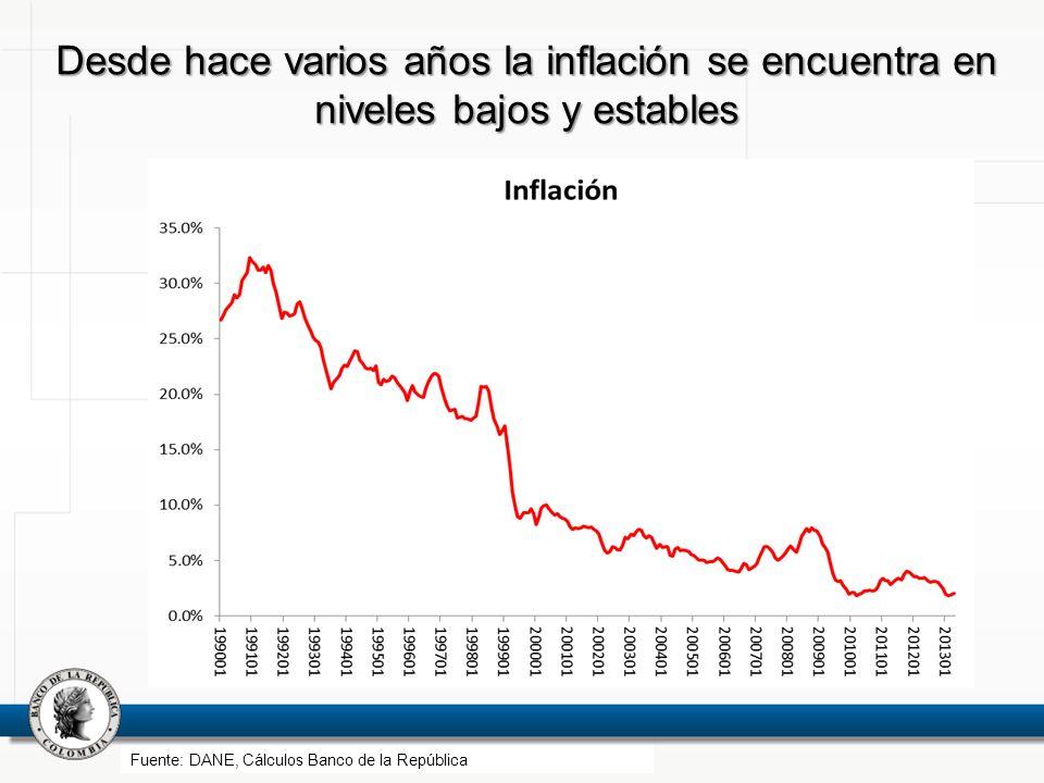 Desde hace varios años la inflación se encuentra en niveles bajos y estables Fuente: DANE, Cálculos Banco de la República