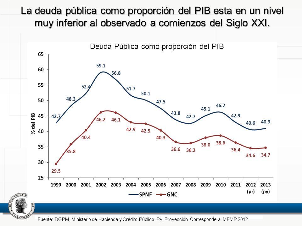 La deuda pública como proporción del PIB esta en un nivel muy inferior al observado a comienzos del Siglo XXI. Fuente: DGPM, Ministerio de Hacienda y