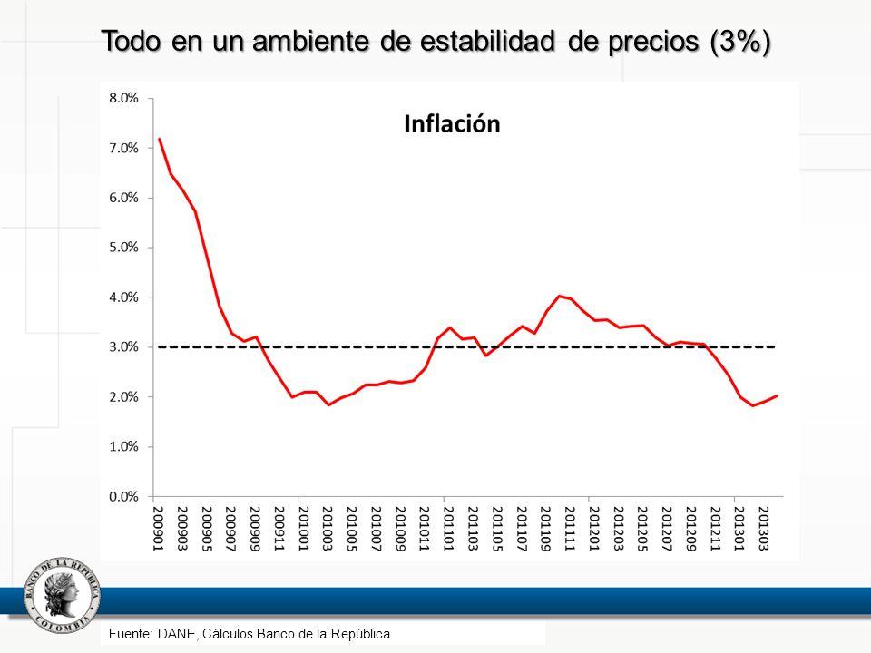 Todo en un ambiente de estabilidad de precios (3%) Fuente: DANE, Cálculos Banco de la República
