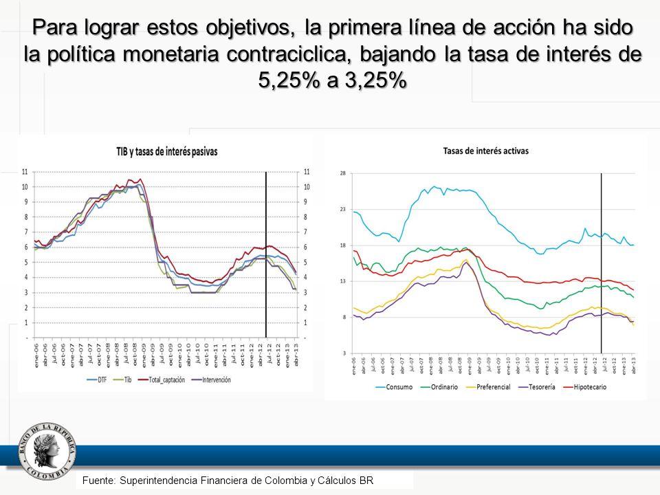 Para lograr estos objetivos, la primera línea de acción ha sido la política monetaria contraciclica, bajando la tasa de interés de 5,25% a 3,25% Fuent