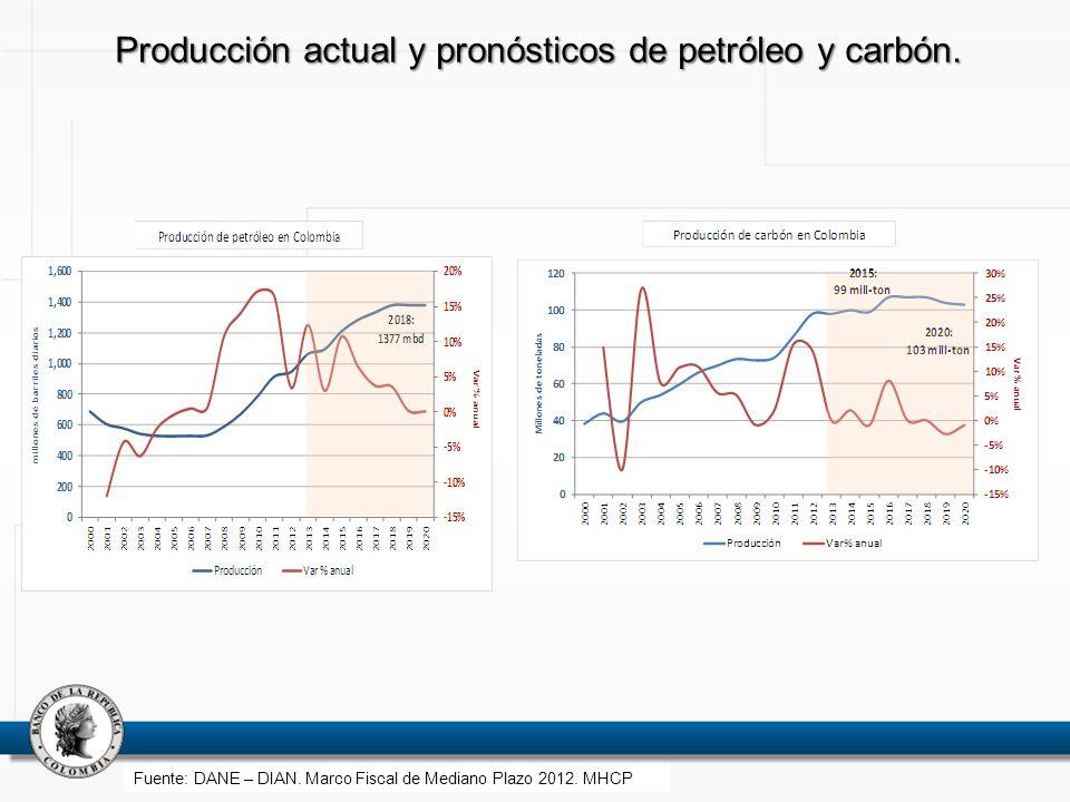 Producción actual y pronósticos de petróleo y carbón. Fuente: DANE – DIAN. Marco Fiscal de Mediano Plazo 2012. MHCP