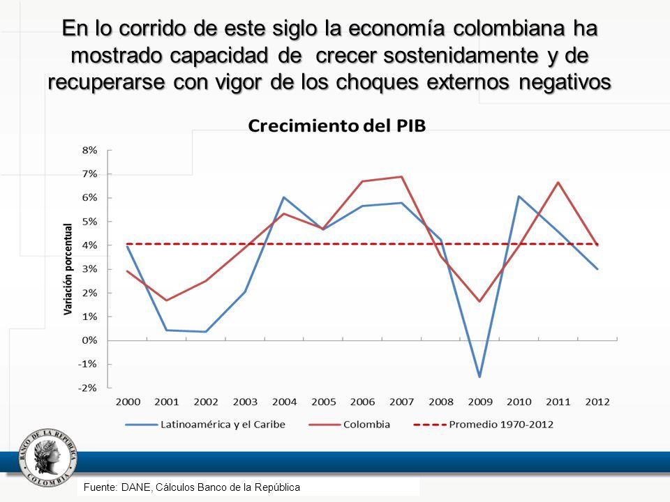 En lo corrido de este siglo la economía colombiana ha mostrado capacidad de crecer sostenidamente y de recuperarse con vigor de los choques externos n