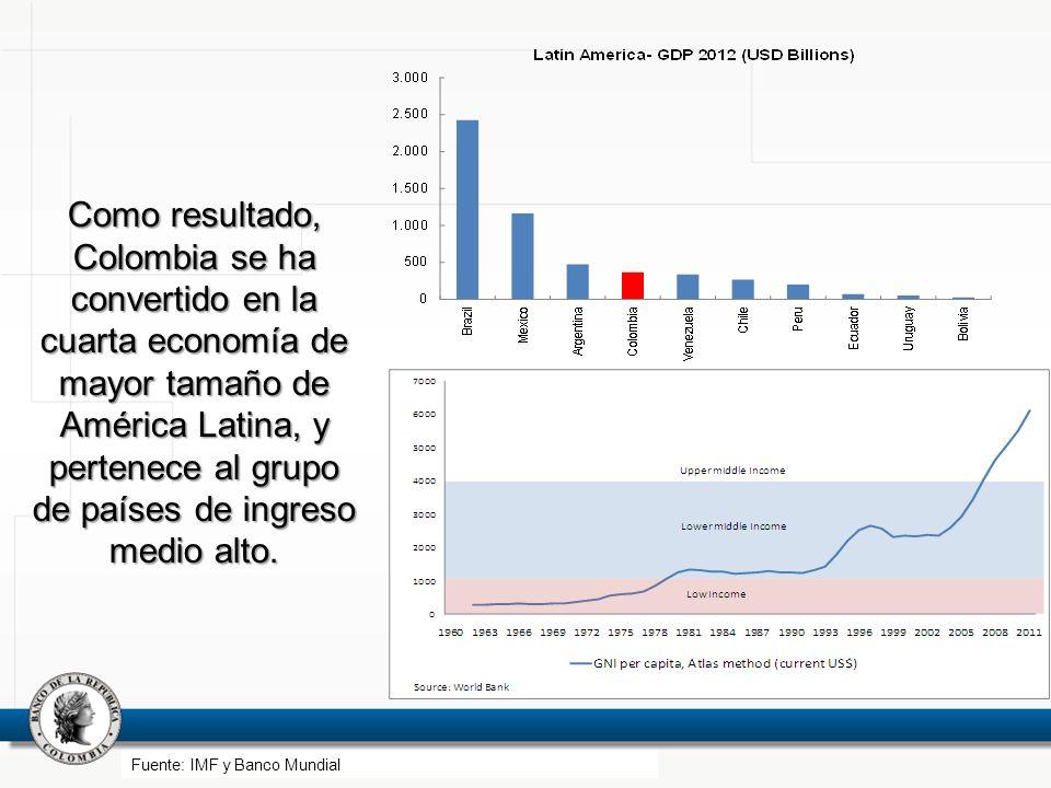 Como resultado, Colombia se ha convertido en la cuarta economía de mayor tamaño de América Latina, y pertenece al grupo de países de ingreso medio alt