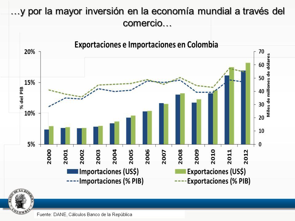 …y por la mayor inversión en la economía mundial a través del comercio… Fuente: DANE, Cálculos Banco de la República