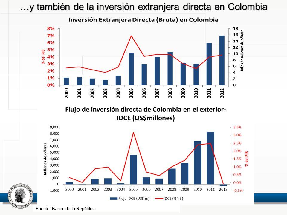 A su vez, el dinamismo de las exportaciones le ha permitido a Colombia beneficiarse de los favorables términos de intercambio Fuente: Cálculos Banco de la República Calculado con base en el índice de precios del productor.