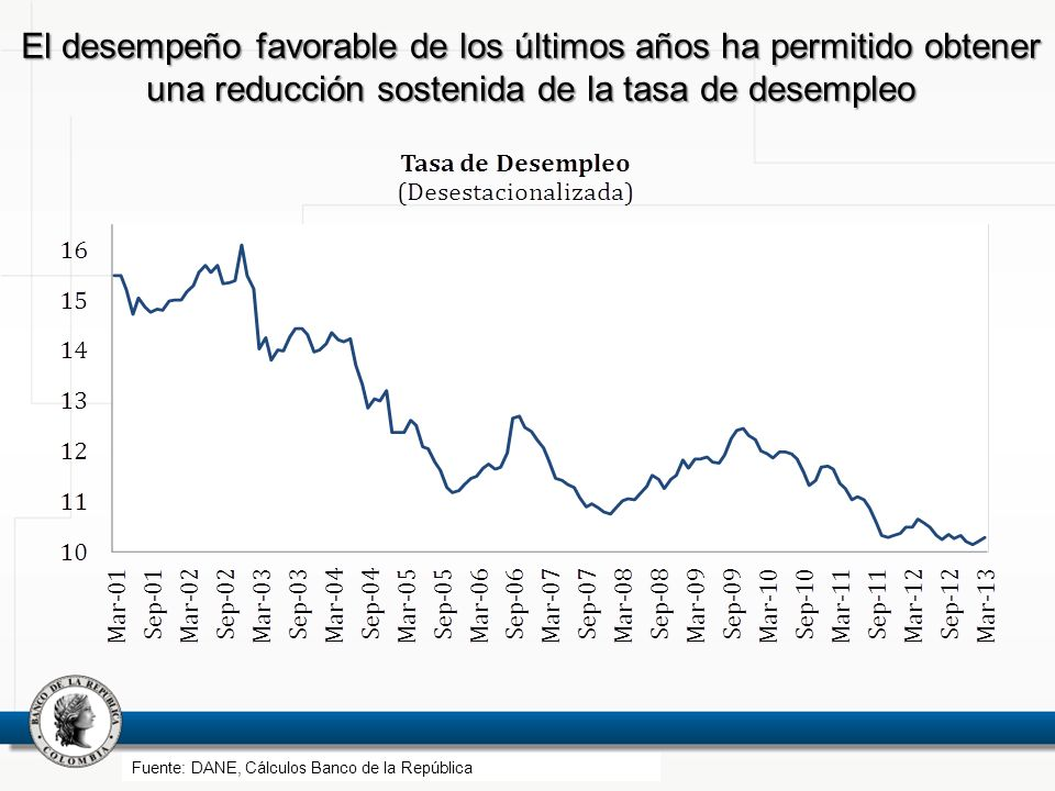 El desempeño favorable de los últimos años ha permitido obtener una reducción sostenida de la tasa de desempleo Fuente: DANE, Cálculos Banco de la Rep