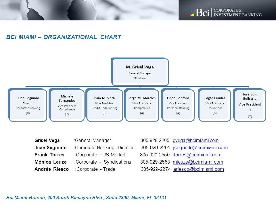 Grisel Vega :General Manager 305-929-2205 gvega@bcimiami.comgvega@bcimiami.com Juan Segundo :Corporate Banking - Director 305-929-2201 jsegundo@bcimia
