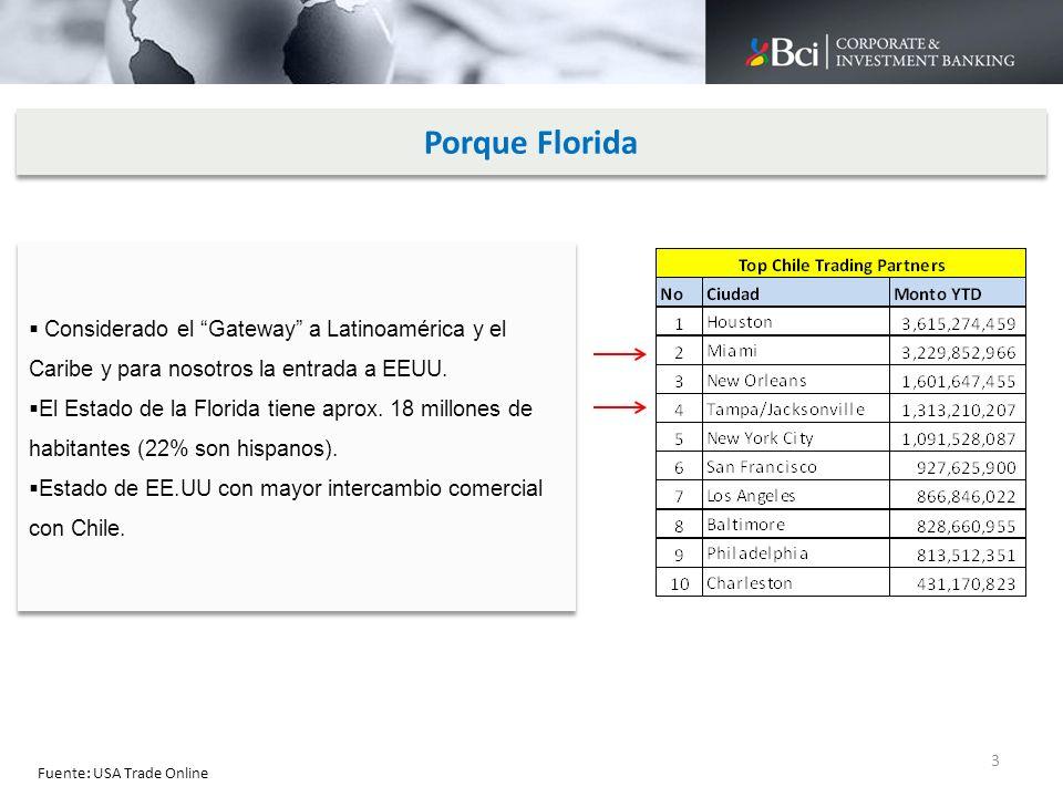 ACTORES DEL SISTEMA BANCARIO EN LA FLORIDA SUCURSALES O AGENCIAS INTERNACIONALES: BCI Sucursal Miami, Bancolombia, Banco do Brasil, BCP Perú, etc.