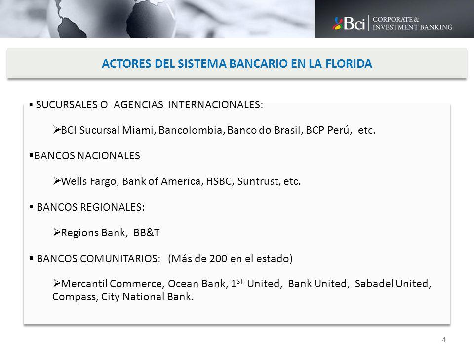 ACTORES DEL SISTEMA BANCARIO EN LA FLORIDA SUCURSALES O AGENCIAS INTERNACIONALES: BCI Sucursal Miami, Bancolombia, Banco do Brasil, BCP Perú, etc. BAN