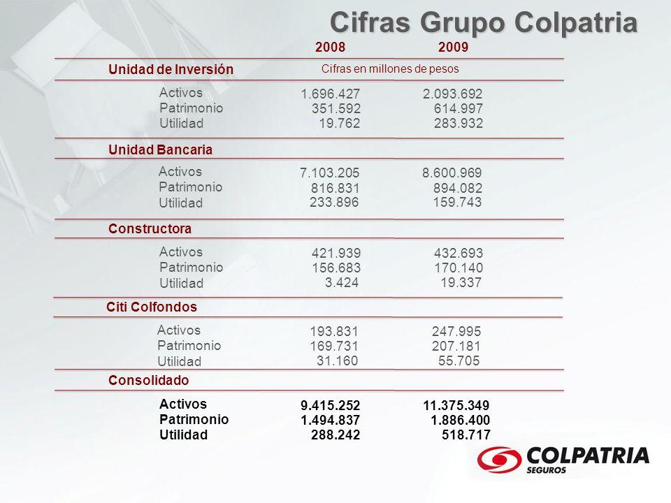 2008 Unidad de Inversión Activos Patrimonio Utilidad Unidad Bancaria Constructora Consolidado 2009 Cifras Grupo Colpatria 1.696.427 351.592 19.762 2.0