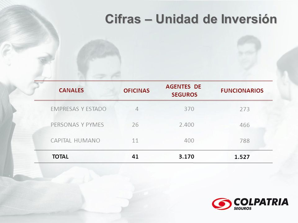 EMPRESAS Y ESTADO PERSONAS Y PYMES CAPITAL HUMANO TOTAL 4 26 11 41 370 2.400 400 3.170 273 466 788 1.527 CANALES OFICINAS AGENTES DE SEGUROS FUNCIONAR