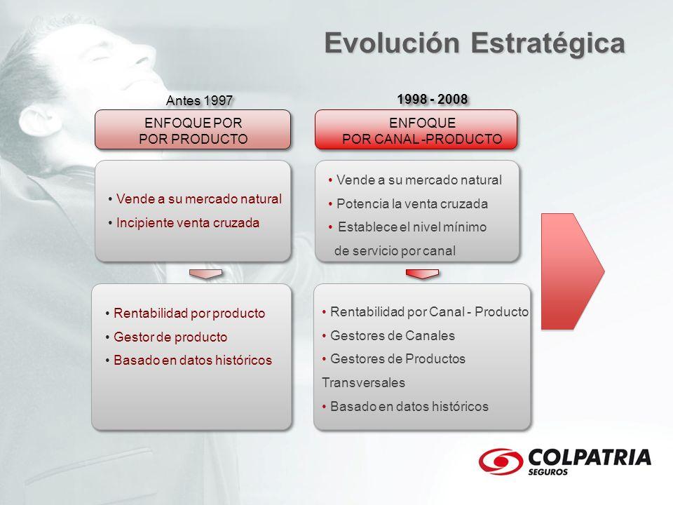 Evolución Estratégica