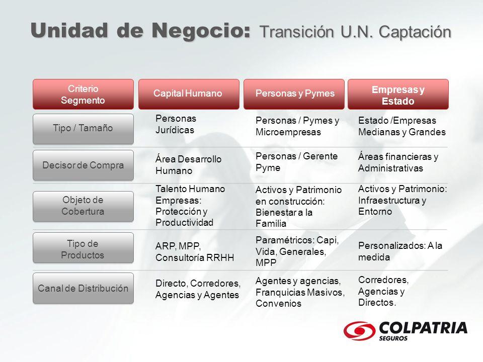 Estado /Empresas Medianas y Grandes Criterio Segmento Tipo / Tamaño Decisor de Compra Objeto de Cobertura Tipo de Productos Canal de Distribución Capi
