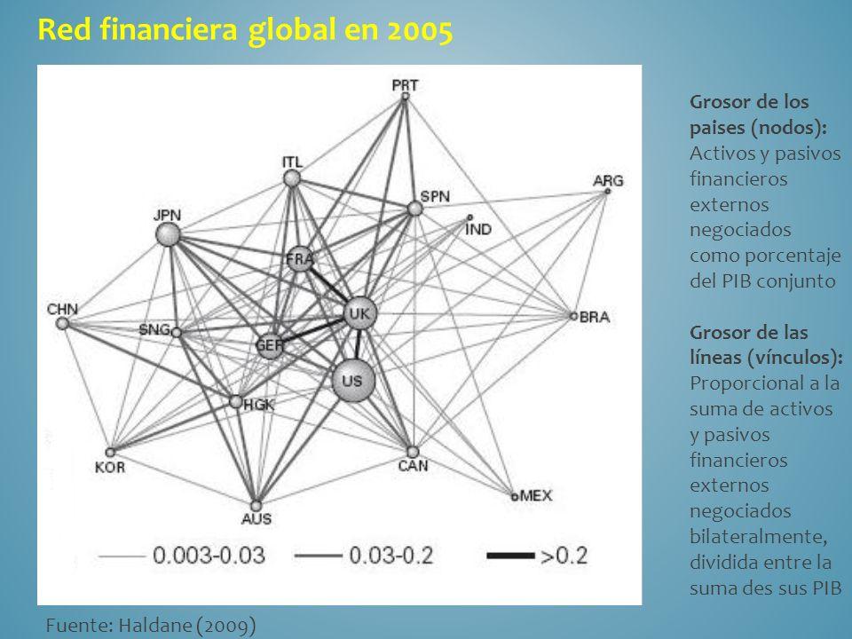 Red financiera global en 2005 Fuente: Haldane (2009) Grosor de los paises (nodos): Activos y pasivos financieros externos negociados como porcentaje del PIB conjunto Grosor de las líneas (vínculos): Proporcional a la suma de activos y pasivos financieros externos negociados bilateralmente, dividida entre la suma des sus PIB