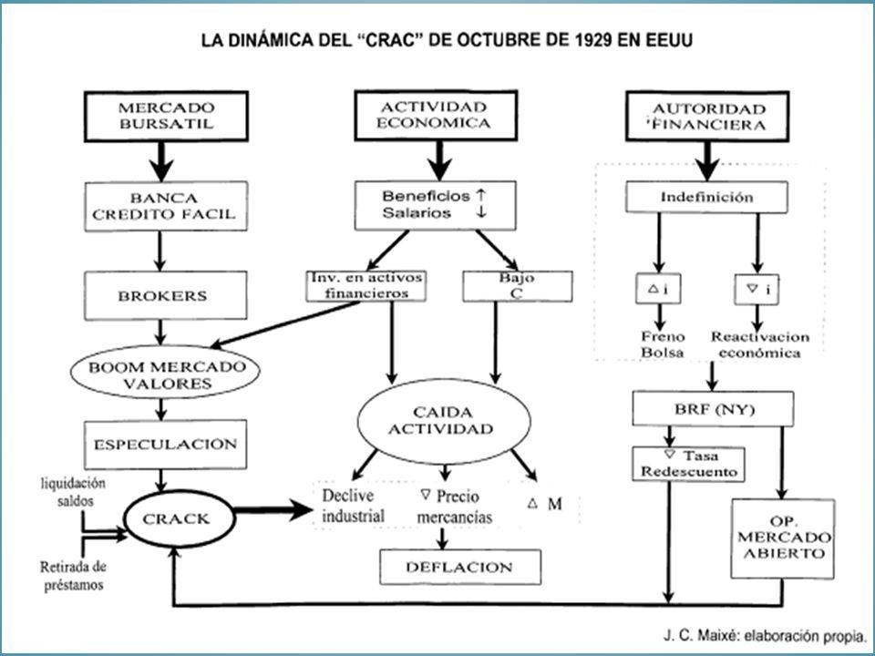 En la década de 1970 el marco económico internacional experimentó cambios sustanciales 1971-1973: fin de los tipos de cambio fijos y paridad DÓLAR – ORO 1973: Guerra árabe-israelí y cartelización del mercado petrolífero (OPEP) 1974: tipos de cambio flexibles y se eliminan los controles a los movimientos de capital USA utiliza la emisión de dólares para nivelar su BP y el déficit público (guerra Vietnam) Aumento de la liquidez y de los ingresos de los países exportadores de petróleo: los petrodólares buscan acomodo en la banca internacional Explosión del mercado armamentísticos Europa/USA/URSS vs países en desarrollo Incremento de los flujos de capital a escala mundial canalizada por la BANCA INTERNACIONAL hacia la Deuda Soberana de los países en desarrollo 1982-1990 CRISIS DE LA DEUDA EXTERNA DE LOS PAÍSES PERIFÉRICOS (especialmente América Latina) LOS ORÍGENES DE LA GLOBALIZACIÓN CONTEMPORÁNEA Y LAS NUEVAS CRISIS FINANCIERAS, 1973-1990