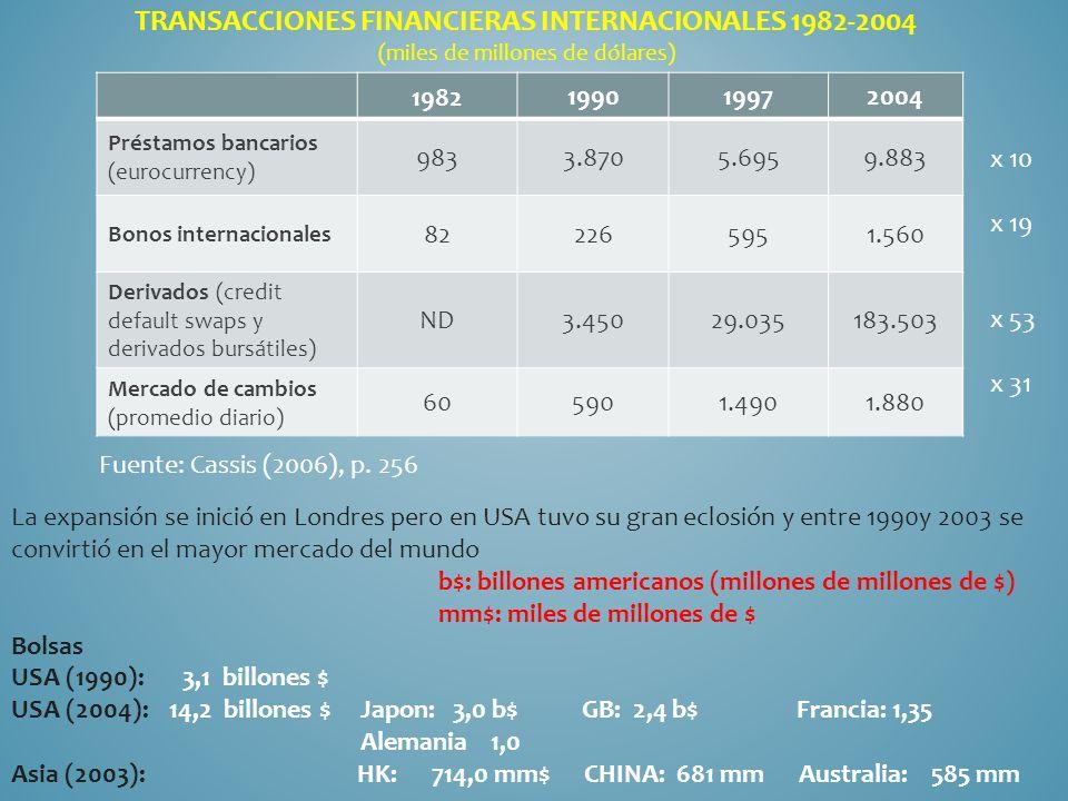 1982 199019972004 Préstamos bancarios (eurocurrency) 9833.8705.6959.883 Bonos internacionales 822265951.560 Derivados (credit default swaps y derivados bursátiles) ND3.45029.035183.503 Mercado de cambios (promedio diario) 605901.4901.880 TRANSACCIONES FINANCIERAS INTERNACIONALES 1982-2004 (miles de millones de dólares) Fuente: Cassis (2006), p.