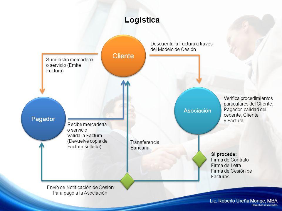 Lic. Roberto Ureña Monge, MBA Derechos reservados Cliente Pagador Suministro mercadería o servicio (Emite Factura ) Recibe mercadería o servicio Valid