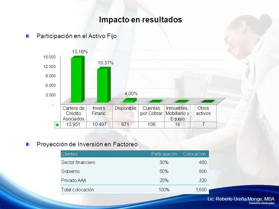 Lic. Roberto Ureña Monge, MBA Derechos reservados Participación en el Activo Fijo Proyección de Inversión en Factoreo Impacto en resultados 13,16% 10,