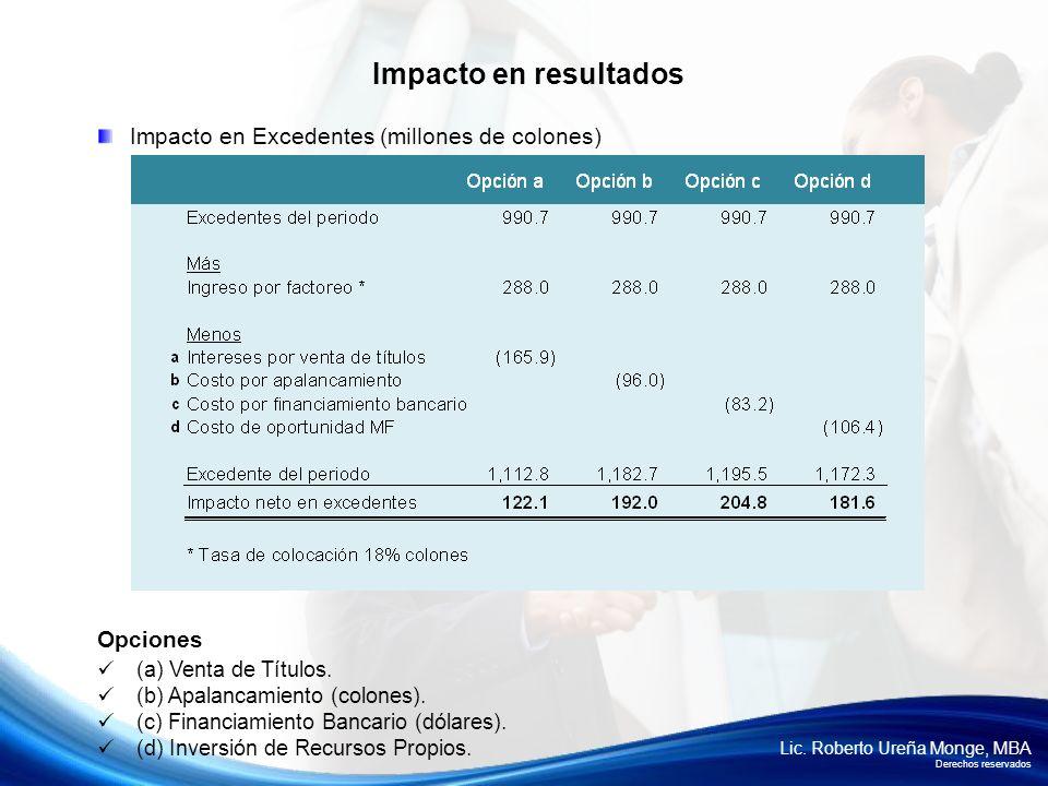 Lic. Roberto Ureña Monge, MBA Derechos reservados Impacto en resultados Impacto en Excedentes (millones de colones) Opciones (a) Venta de Títulos. (b)
