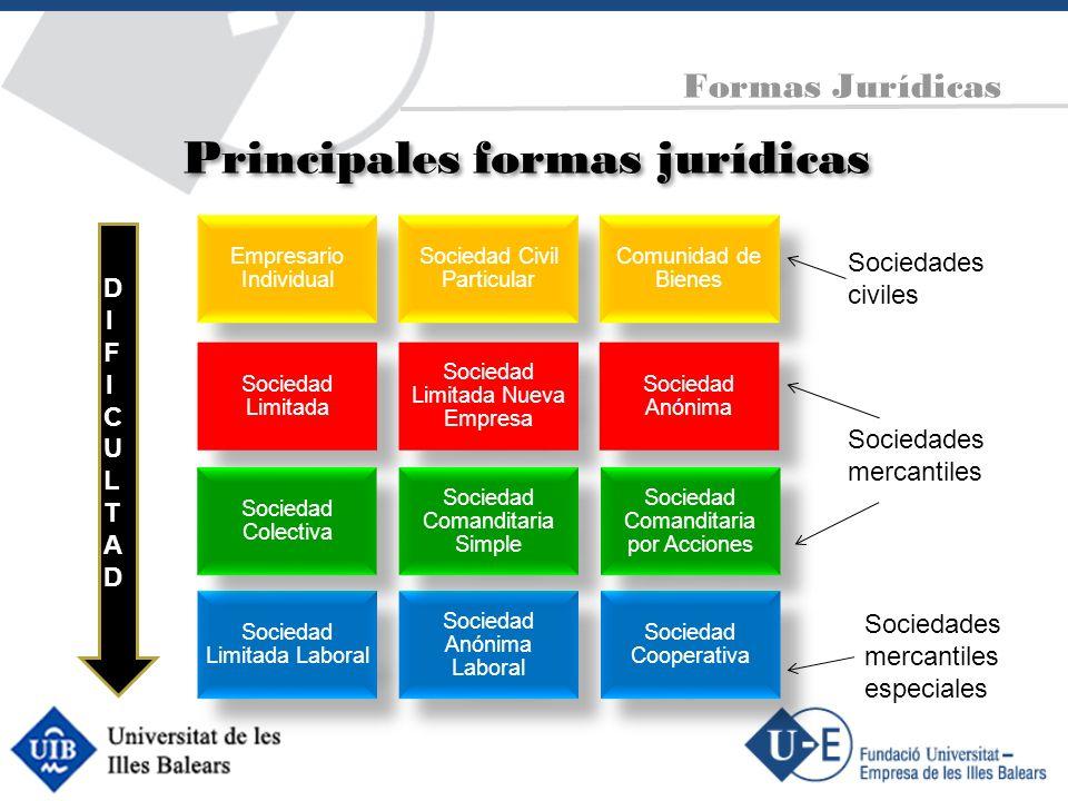 Principales formas jurídicas Empresario Individual Sociedad Civil Particular Comunidad de Bienes Sociedad Limitada Sociedad Limitada Nueva Empresa Soc