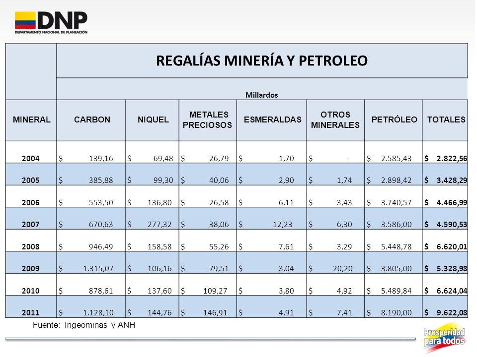 Fuente: Ingeominas y ANH REGALÍAS MINERÍA Y PETROLEO Millardos MINERAL CARBON NIQUEL METALES PRECIOSOS ESMERALDAS OTROS MINERALES PETRÓLEO TOTALES 200